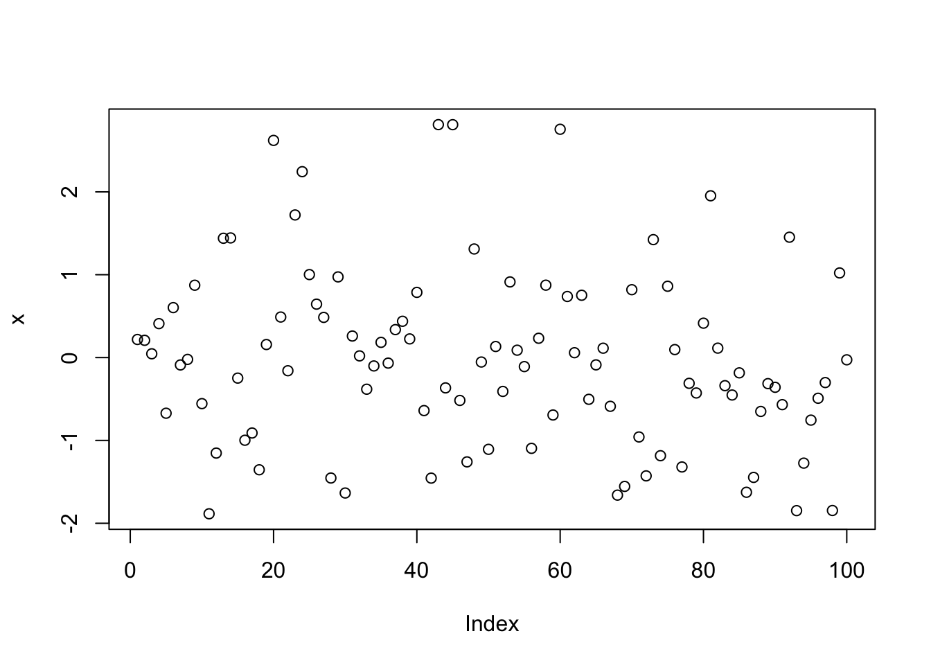 Introduction to R :: Journalism with R