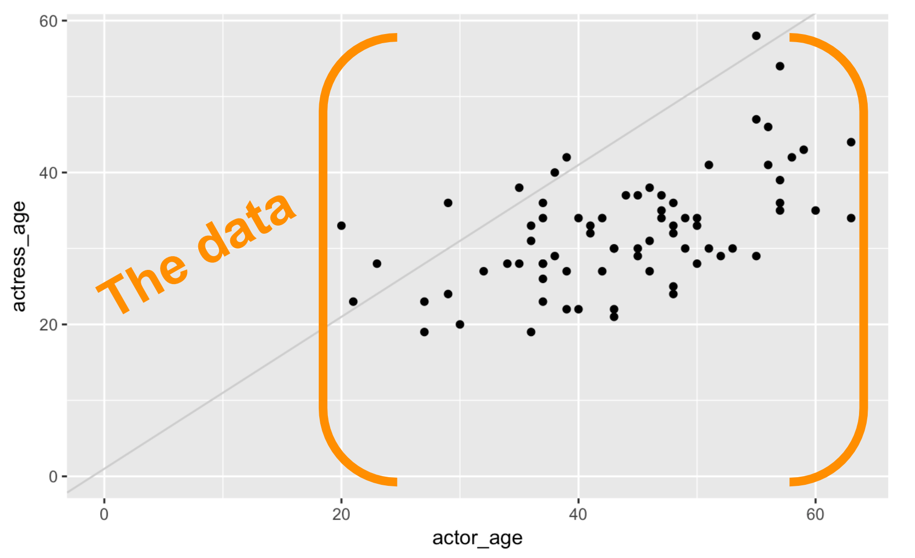 Charts with ggplot2 :: Journalism with R