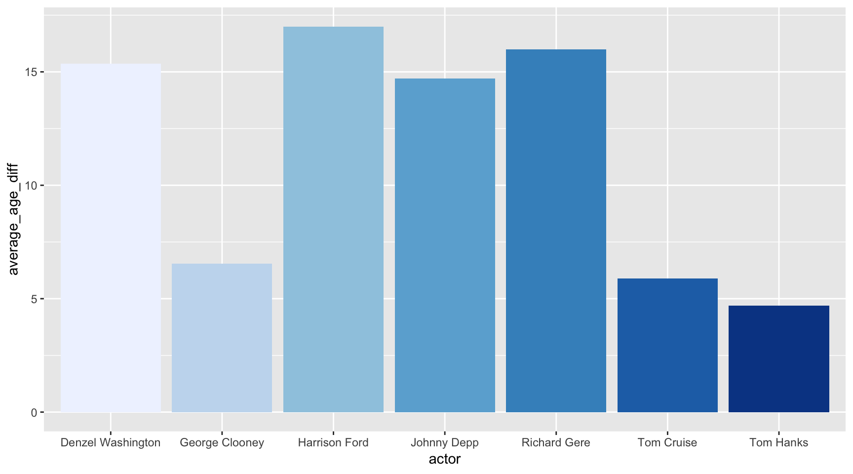 Customizing charts :: Journalism with R